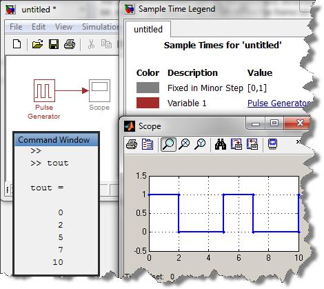 Pulse Generator, a Variable Sample Time block