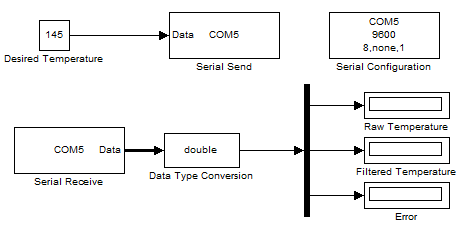 Simulink model of the Arduino controller