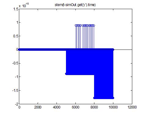 Comparing time vectors