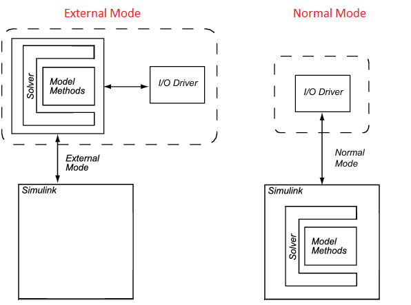 Comparison between external and Normal Mode