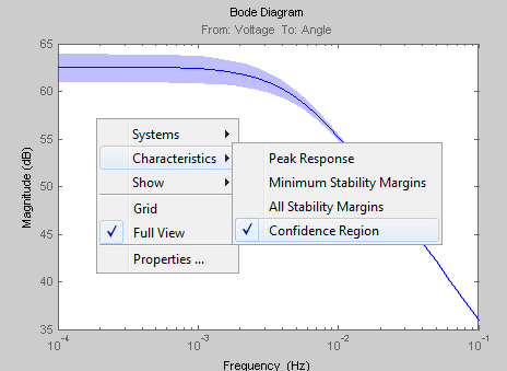 Displaying confidence region on a Bode plot