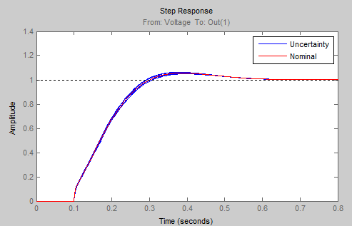 Step response of the controlled system