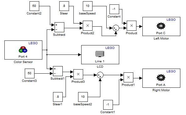 Line Tarcking Model