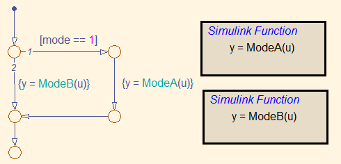 Simulink function inside Stateflow