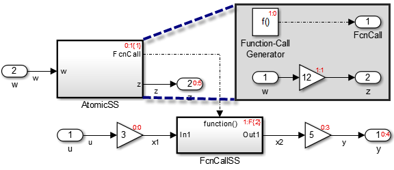 Example model involving function call generated form an Atomic subsystem