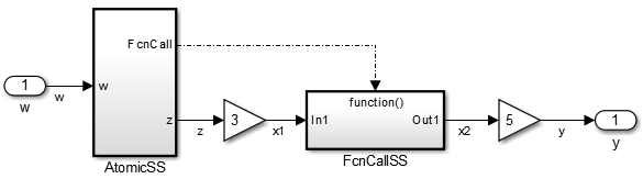 Problematic example model involving function call data dependency violation