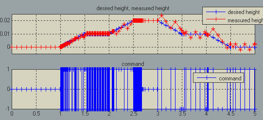 Simulation results with adaptive zero-crossing detection
