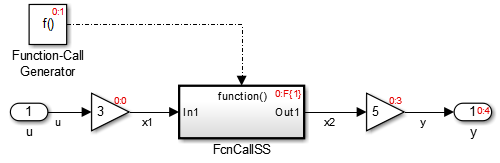 Example model involving function call