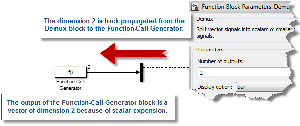 Back Propagation of Fcn-Call dimension