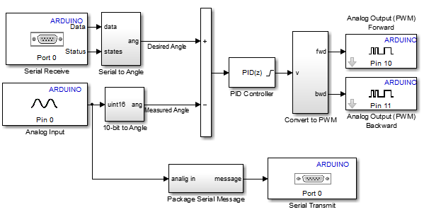 Implementing a PID Controller on an Arduino Board » Guy on Simulink