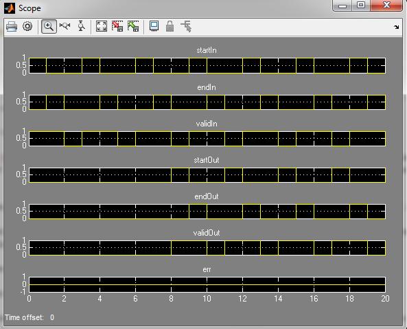 Analyzing signals using a Scope