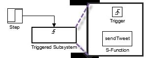 Simulink Model that can Tweet