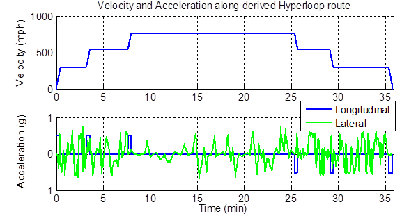 Velocity and acceleration patterns during the trajectory