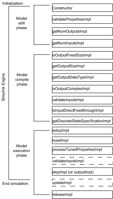 Timing of System objects methods