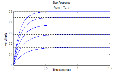 Step Response of transfer functions