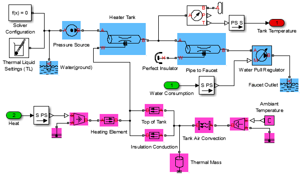 Water Heating System modeled in Simscape