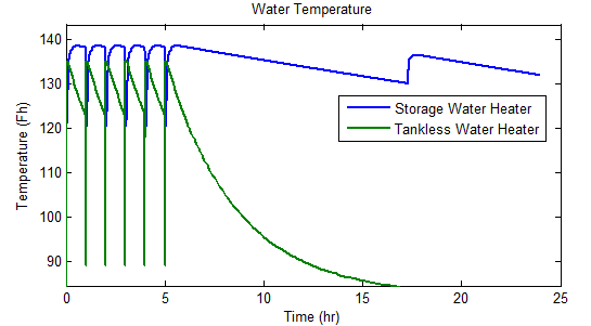 Outlet Temperature difference between tan and tank less systems