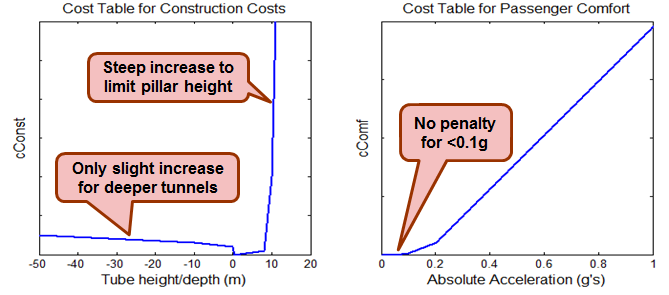 Cost tables for Construction Costs and Passenger Comfort