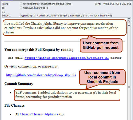 Sample Pull Request e-mail from GitHub