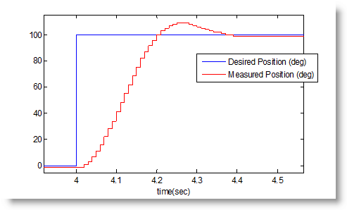 Experimental results from tuned controller