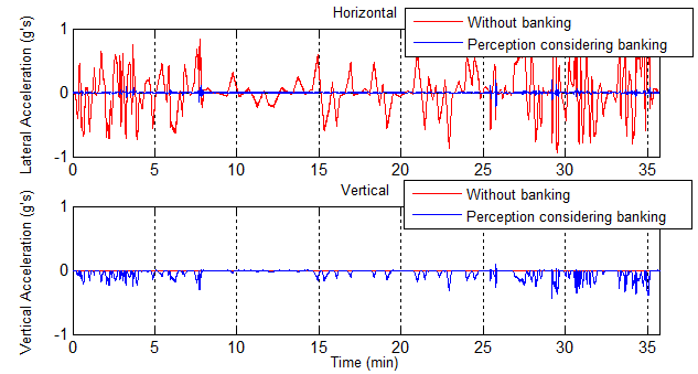Results from Hyperloop Banking Model in SimMechanics