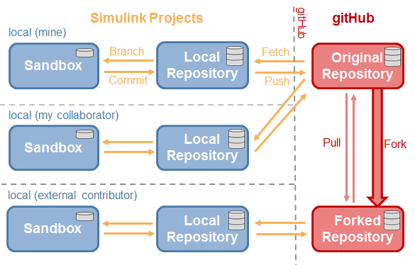 Simulink Projects and GitHub workflows