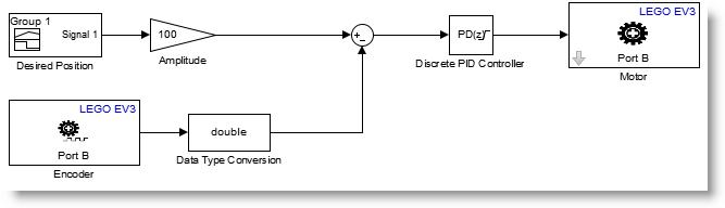 Control Model