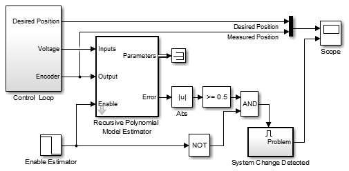 Simple Control Loop of a DC motor, with Online Estimation