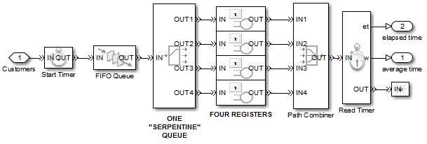 Simulation of a Single-Server Queue