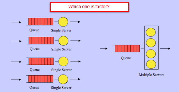 Single server queue simulation java code
