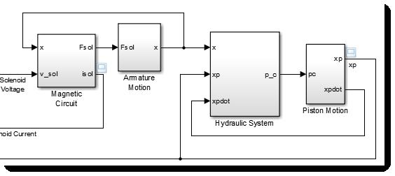 sf_electrohydraulic