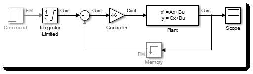 Algebraic Loop broken using Memory