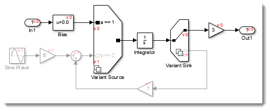 Variant Source and Sink