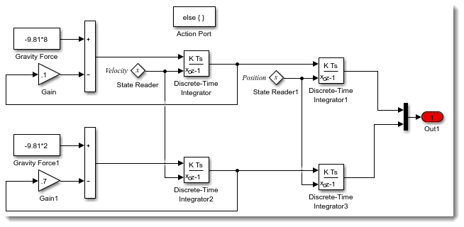 block diagram from state space state reader and state writer blocks guy on simulink matlab  state reader and state writer blocks
