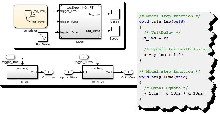 Export Function Model