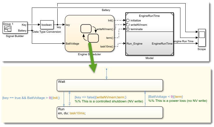 Model Reference with init and terminate ports
