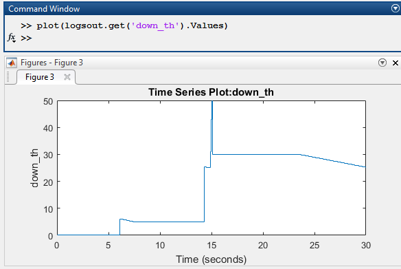 Plot Stateflow logged data