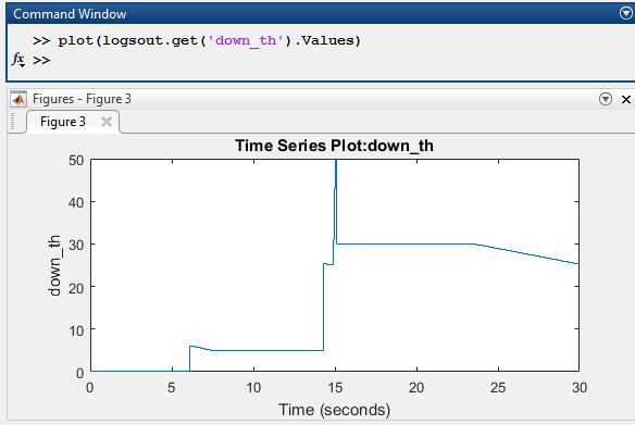 Plot Stateflow logged data