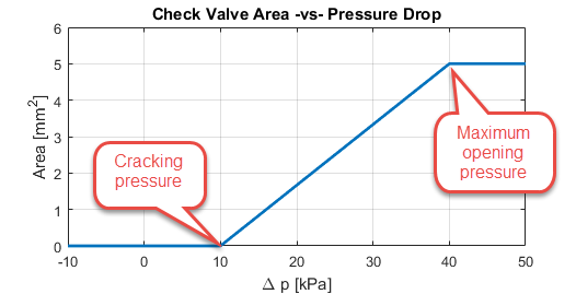 Pressure Area relationship