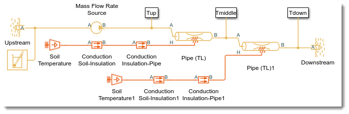 Pipeline simulation