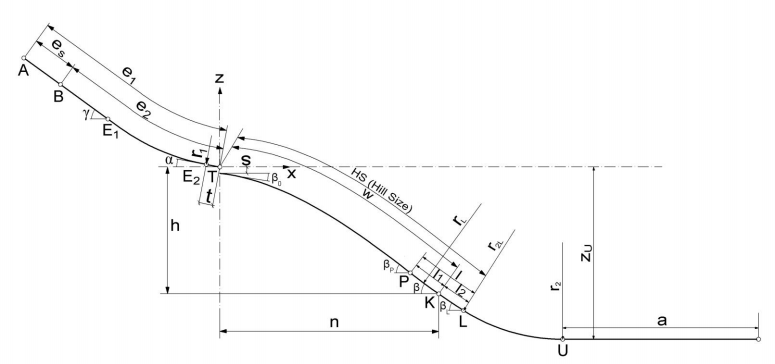 Specifications of the ski jump ramp and landing area