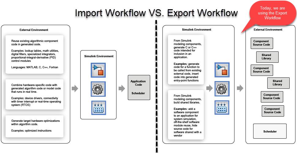 Import Vs Export