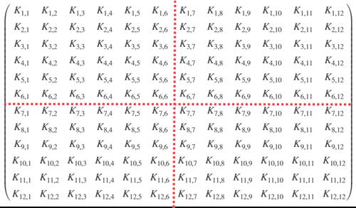 Partitioned stiffness matrix