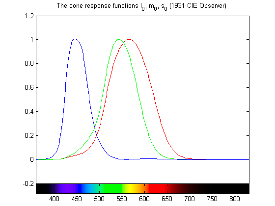 The cone response functions (1931 Standard Observer)