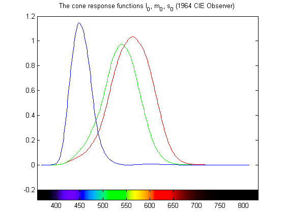 The cone response functions (1964 Standard Observer)