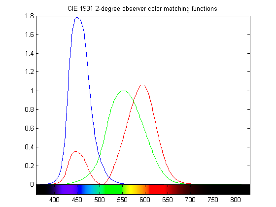 CIE 1931 2-degree observer color matching functions