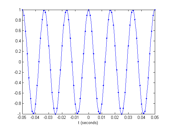 Aliasing and a sampled cosine signal » Steve on Image Processing