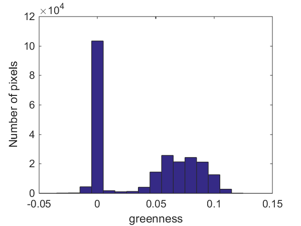 how to get histogram values from matlab