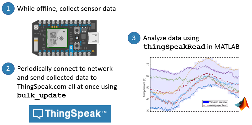 Send Bulk Sensor Data to ThingSpeak for Analysis » Hans on