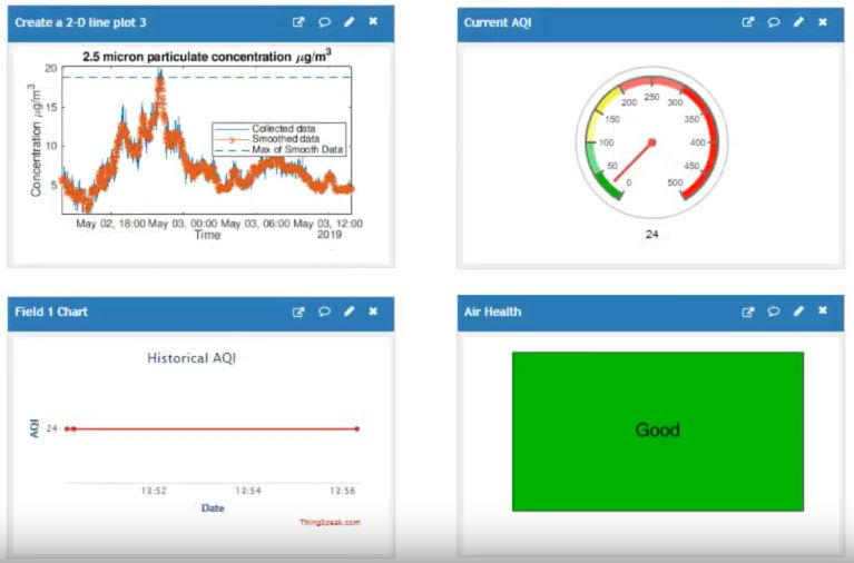 Analyze and Visualize Air Quality Data with MATLAB » Hans on IoT